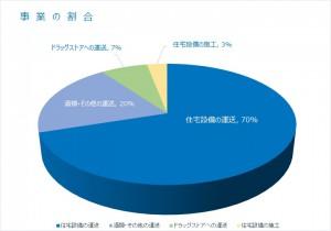 事業の割合[ 円グラフ ]