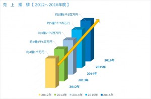 売上推移グラフ2012-2016